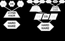 wikipedia.org - hypervisors